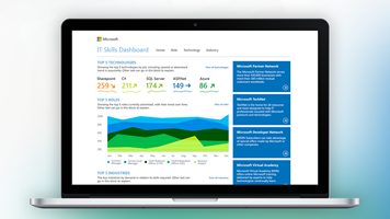 Microsoft's Business Intelligence Dashboard