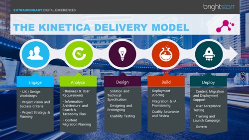 Kinetice-Delivery-Model